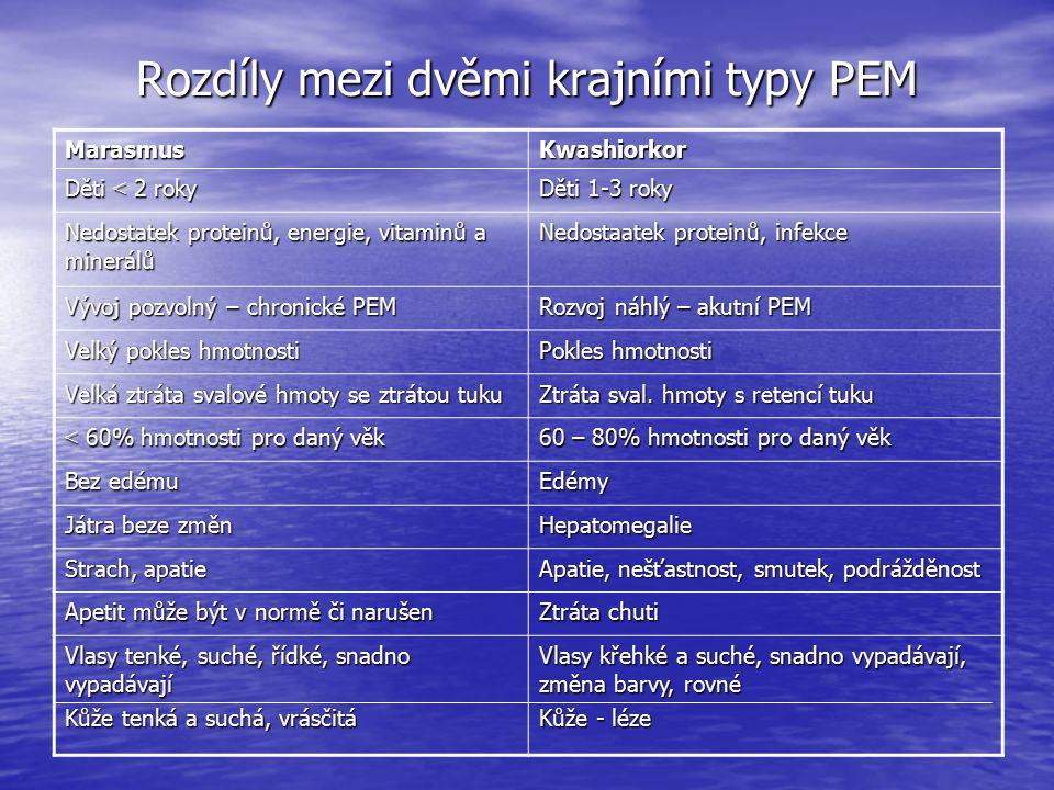 Rozdíly mezi dvěmi krajními typy PEM