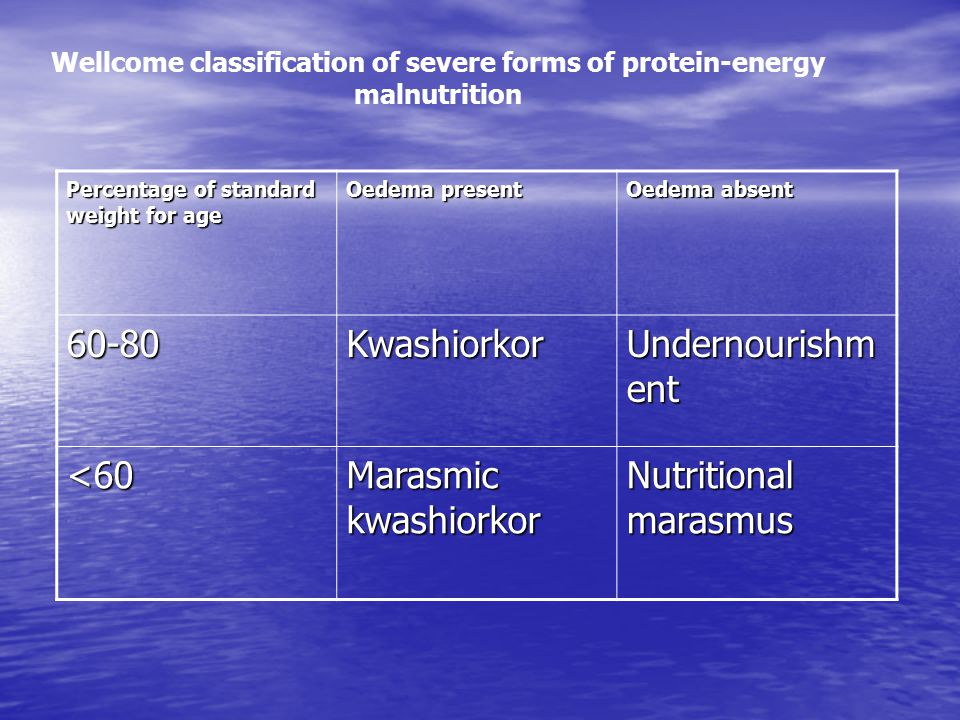 Wellcome classification of severe forms of protein-energy malnutrition