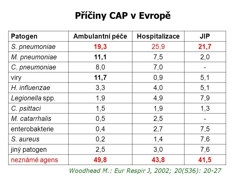 Příčiny CAP v Evropě Patogen Ambulantní péče Hospitalizace JIP