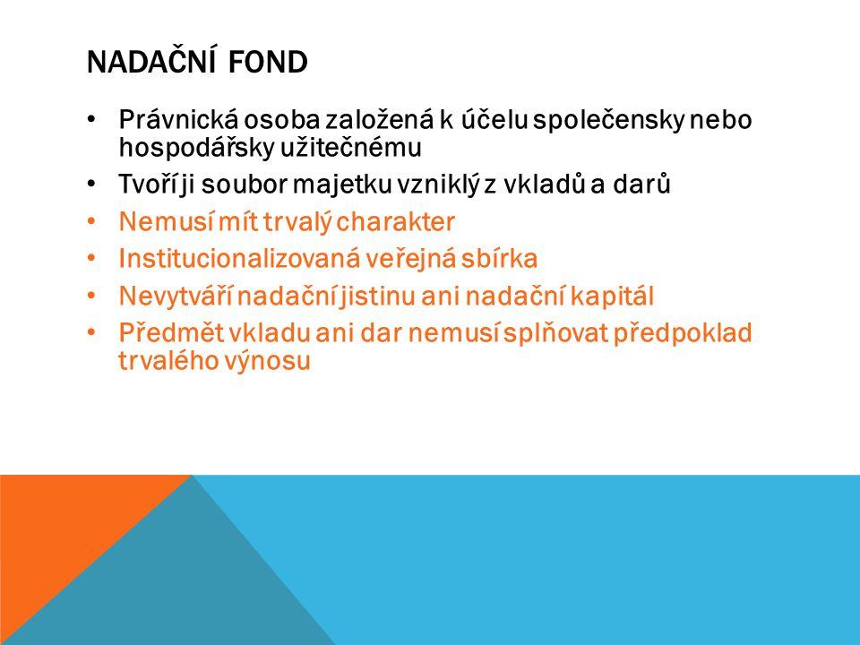 Nadační Fond Právnická osoba založená k účelu společensky nebo hospodářsky užitečnému. Tvoří ji soubor majetku vzniklý z vkladů a darů.