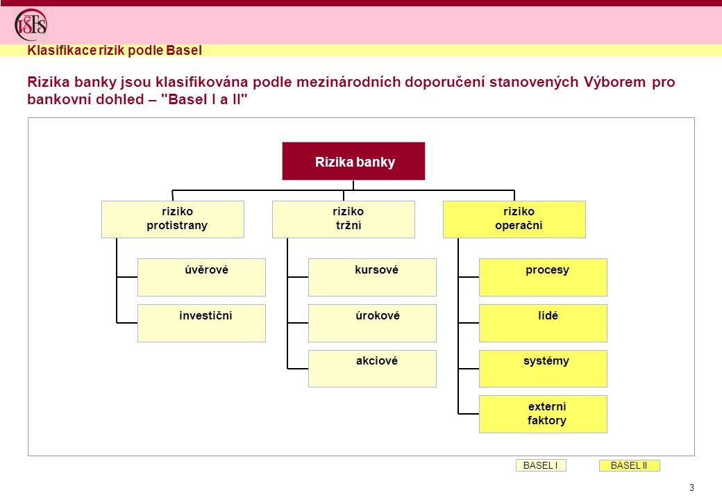 Klasifikace rizik podle Basel