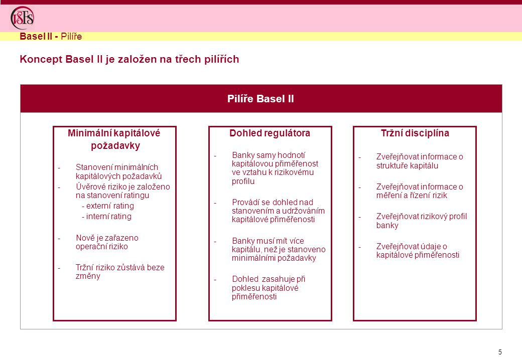 Koncept Basel II je založen na třech pilířích
