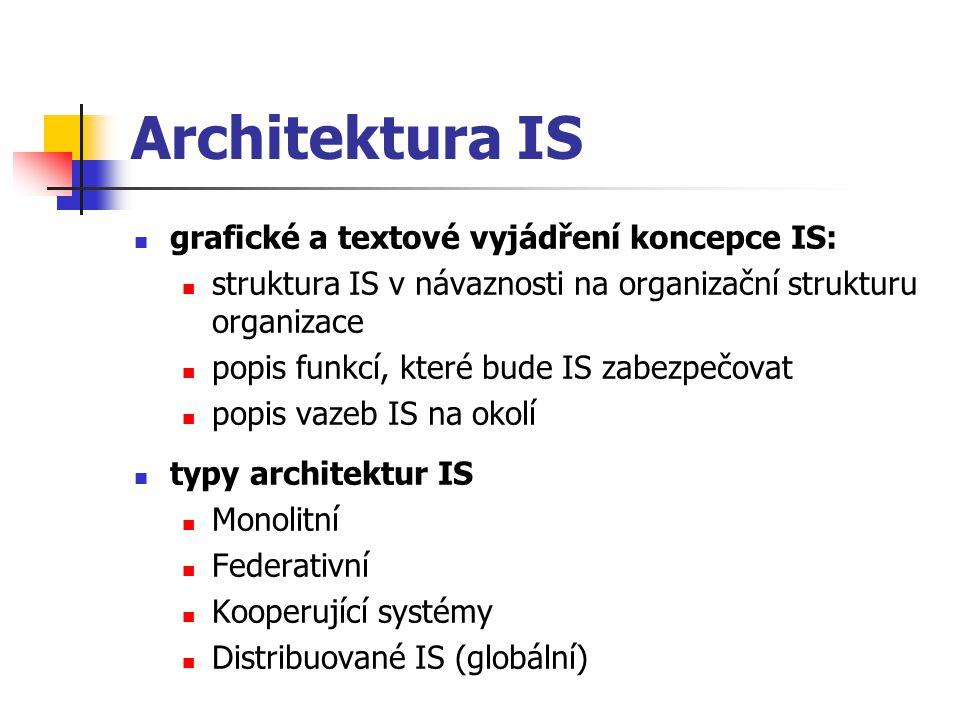 Architektura IS grafické a textové vyjádření koncepce IS: