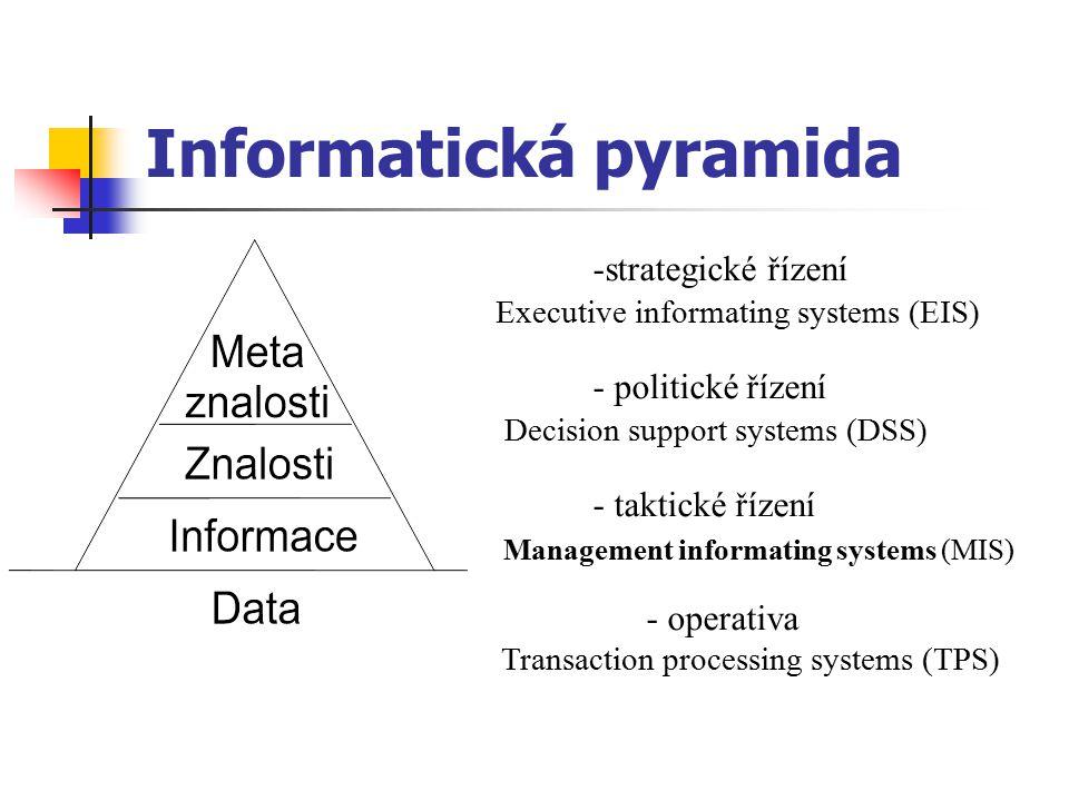 Informatická pyramida