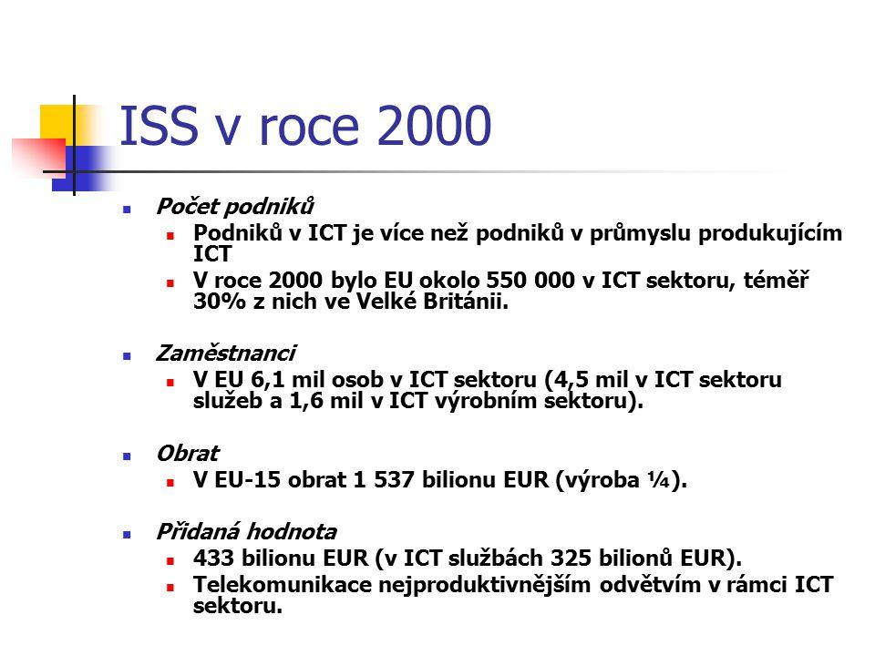 ISS v roce 2000 Počet podniků