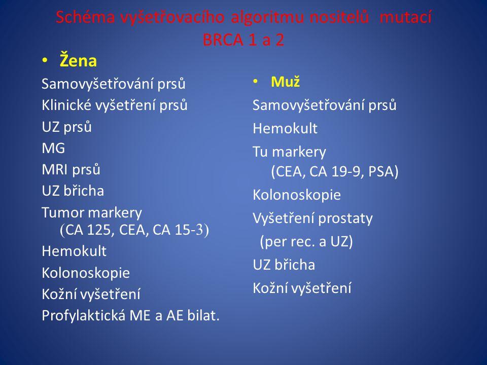 Schéma vyšetřovacího algoritmu nositelů mutací BRCA 1 a 2