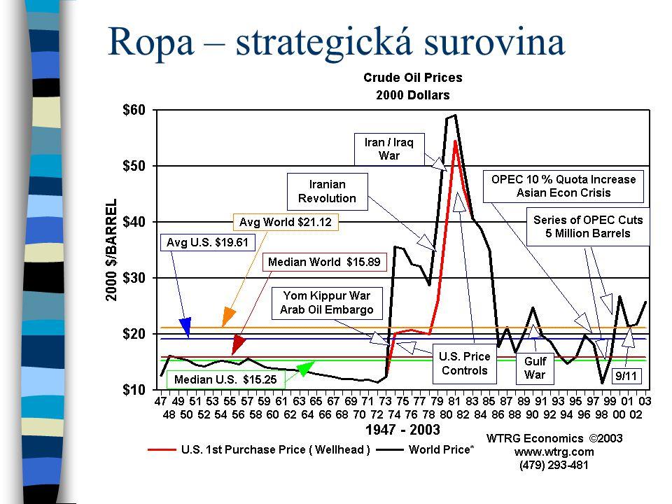 Ropa – strategická surovina