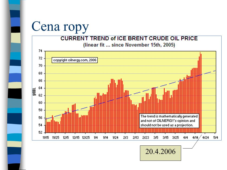 Cena ropy 20.4.2006