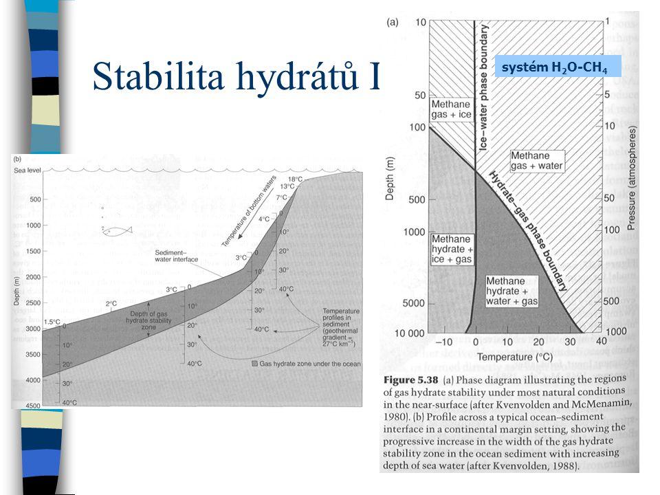 Stabilita hydrátů I. systém H2O-CH4