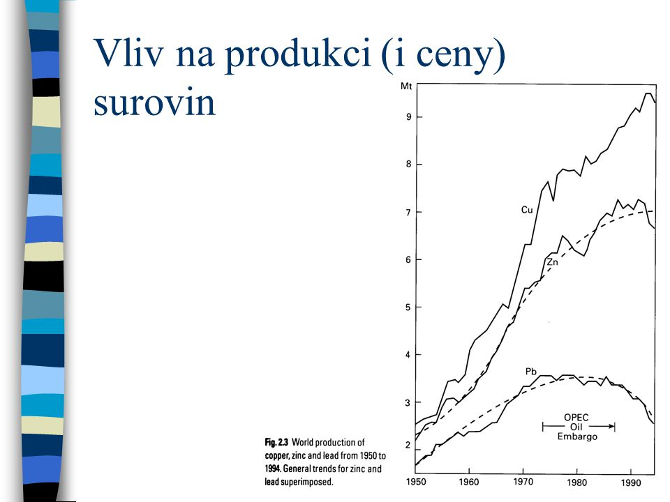 Vliv na produkci (i ceny) surovin