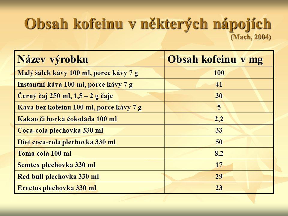 Obsah kofeinu v některých nápojích (Mach, 2004)