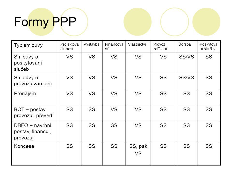 Formy PPP Typ smlouvy Smlouvy o poskytování služeb VS SS/VS SS