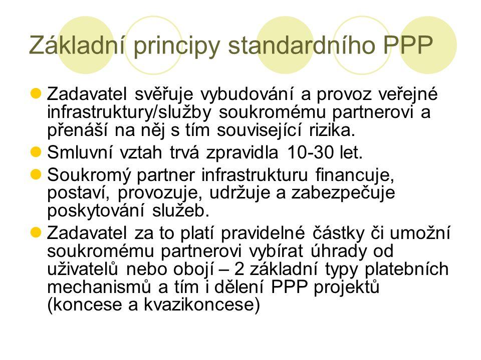 Základní principy standardního PPP