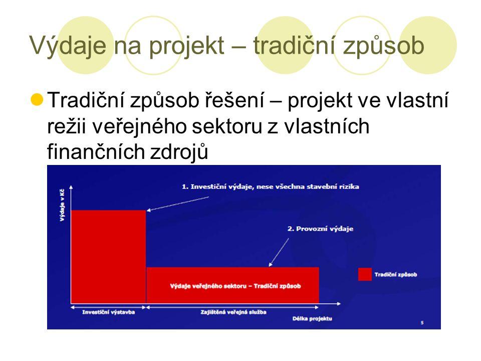 Výdaje na projekt – tradiční způsob