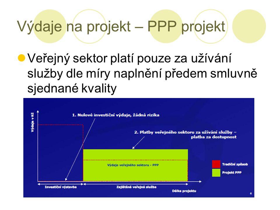 Výdaje na projekt – PPP projekt