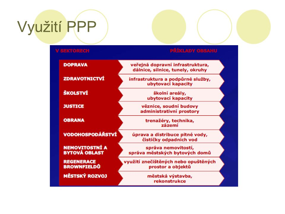 Využití PPP