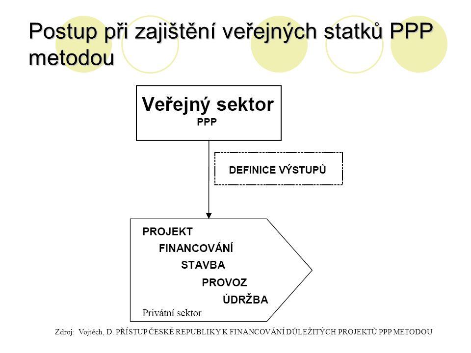 Postup při zajištění veřejných statků PPP metodou