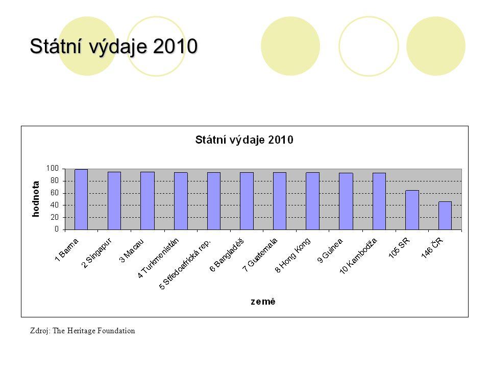 Státní výdaje 2010 Zdroj: The Heritage Foundation