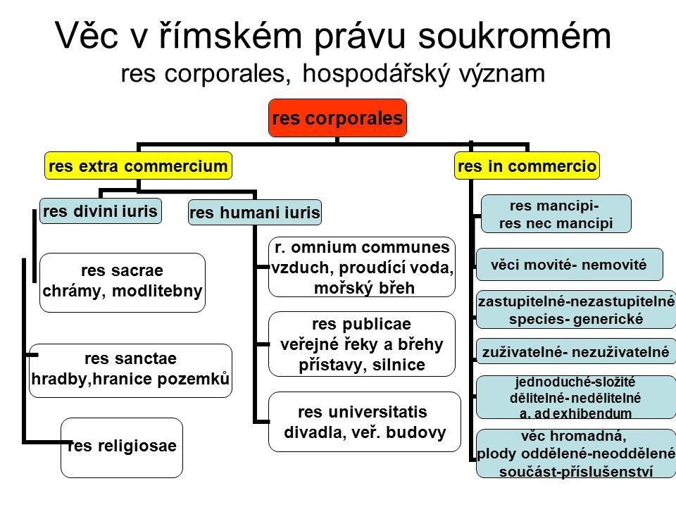 Věc v římském právu soukromém res corporales, hospodářský význam