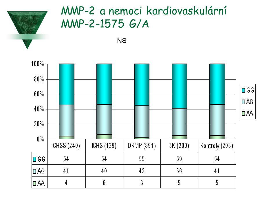 MMP-2 a nemoci kardiovaskulární MMP-2-1575 G/A