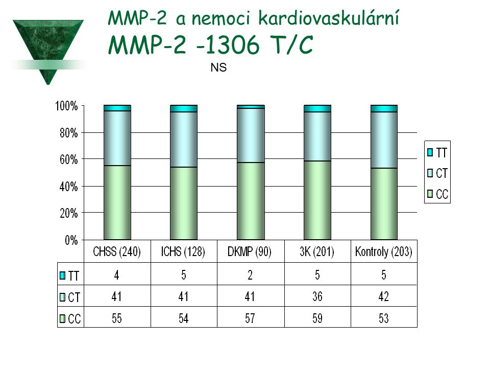 MMP-2 a nemoci kardiovaskulární MMP-2 -1306 T/C