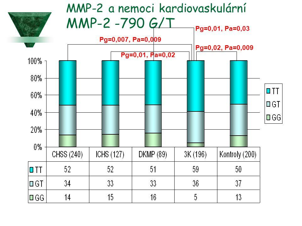 MMP-2 a nemoci kardiovaskulární MMP-2 -790 G/T