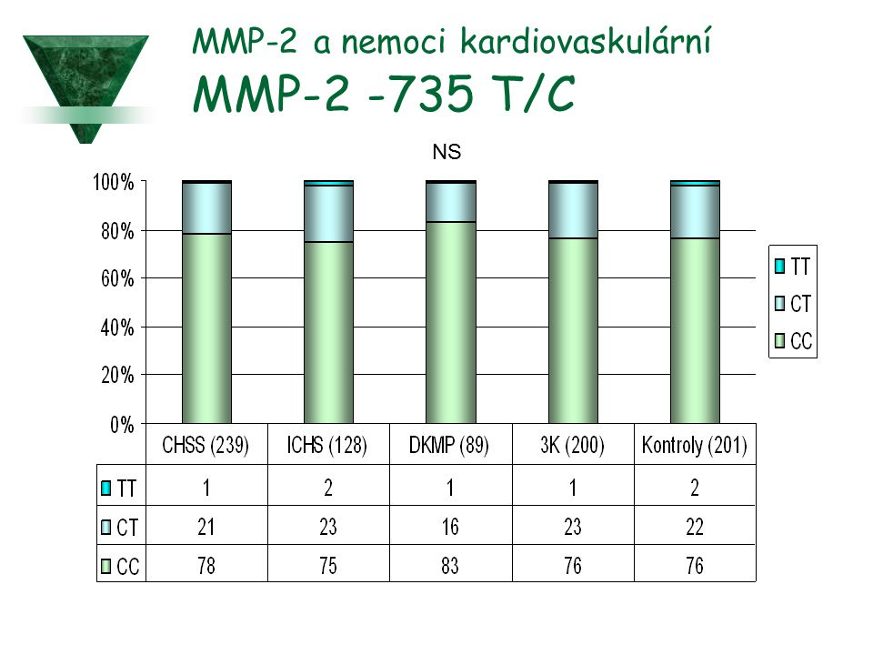 MMP-2 a nemoci kardiovaskulární MMP-2 -735 T/C