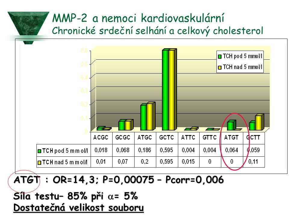 MMP-2 a nemoci kardiovaskulární Chronické srdeční selhání a celkový cholesterol