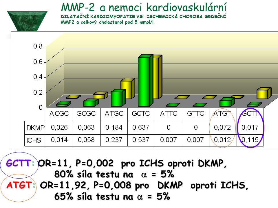 MMP-2 a nemoci kardiovaskulární DILATAČNÍ KARDIOMYOPATIE VS