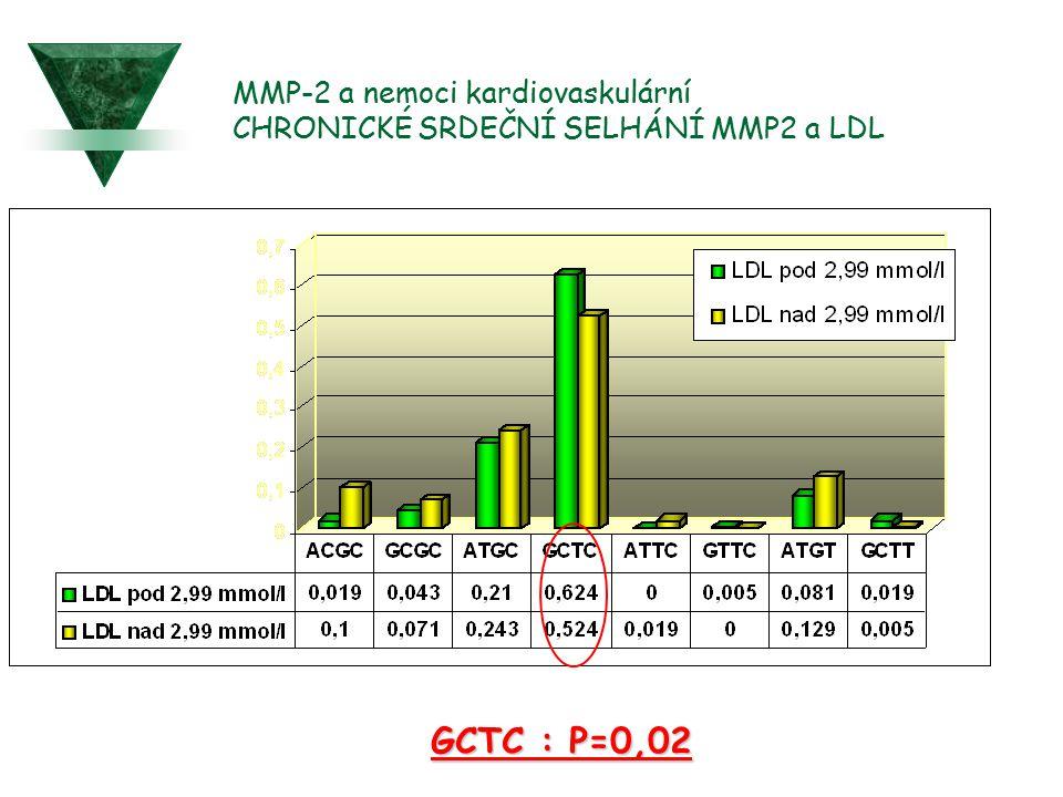 MMP-2 a nemoci kardiovaskulární CHRONICKÉ SRDEČNÍ SELHÁNÍ MMP2 a LDL