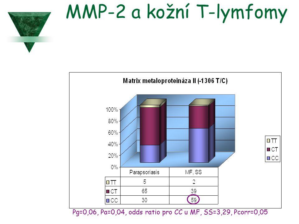 MMP-2 a kožní T-lymfomy Pg=0,06, Pa=0,04, odds ratio pro CC u MF, SS=3,29, Pcorr=0,05