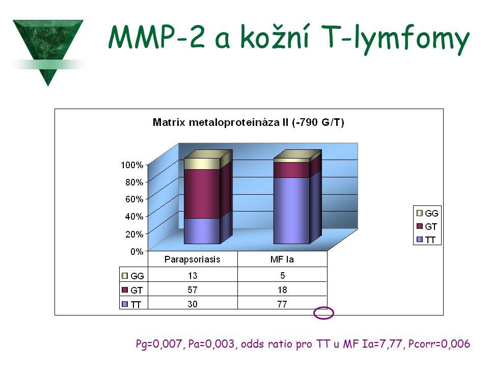MMP-2 a kožní T-lymfomy Pg=0,007, Pa=0,003, odds ratio pro TT u MF Ia=7,77, Pcorr=0,006