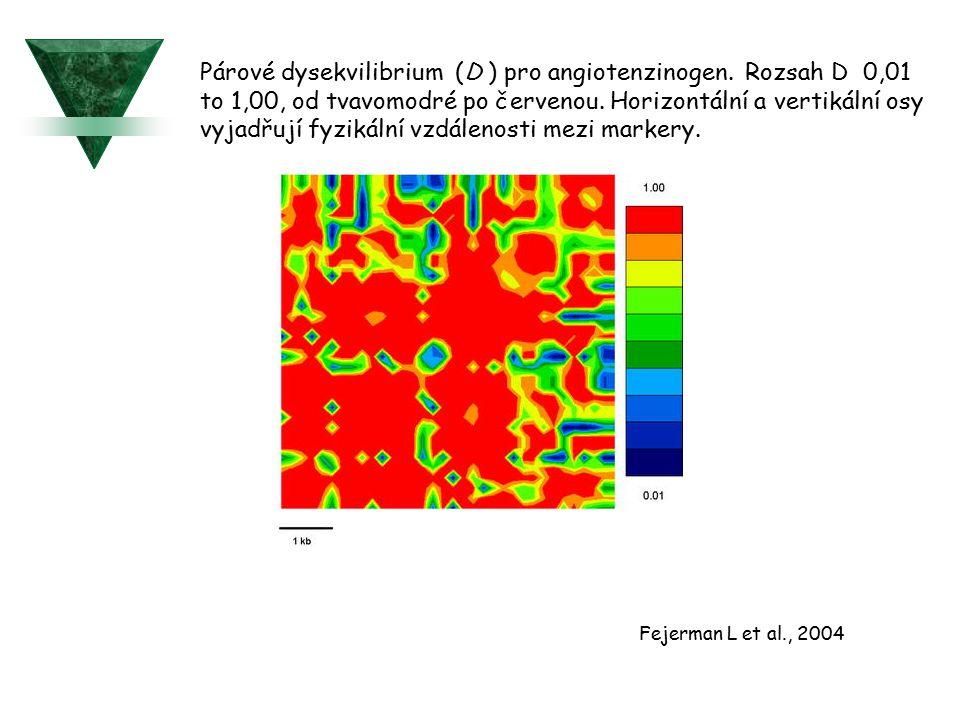 Párové dysekvilibrium (D ) pro angiotenzinogen