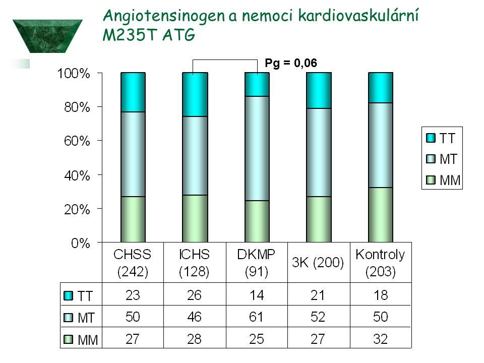 Angiotensinogen a nemoci kardiovaskulární M235T ATG