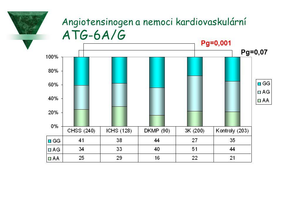 Angiotensinogen a nemoci kardiovaskulární ATG-6A/G