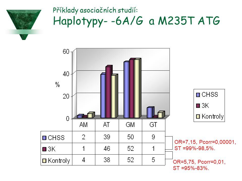 Příklady asociačních studií: Haplotypy- -6A/G a M235T ATG