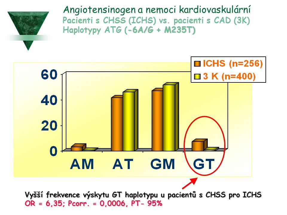Angiotensinogen a nemoci kardiovaskulární Pacienti s CHSS (ICHS) vs