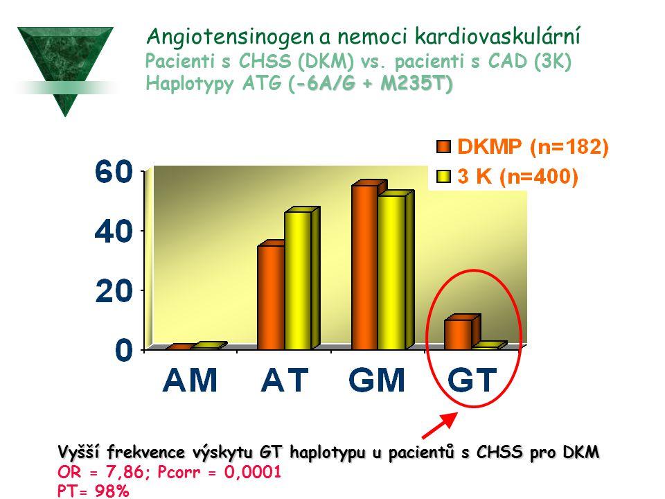 Angiotensinogen a nemoci kardiovaskulární Pacienti s CHSS (DKM) vs