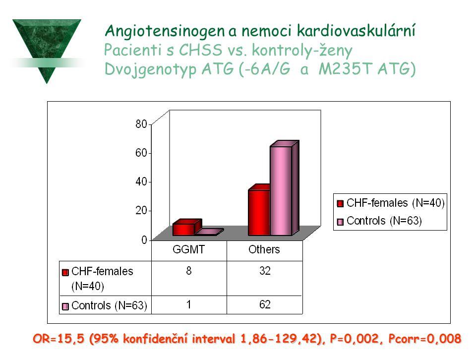 Angiotensinogen a nemoci kardiovaskulární Pacienti s CHSS vs