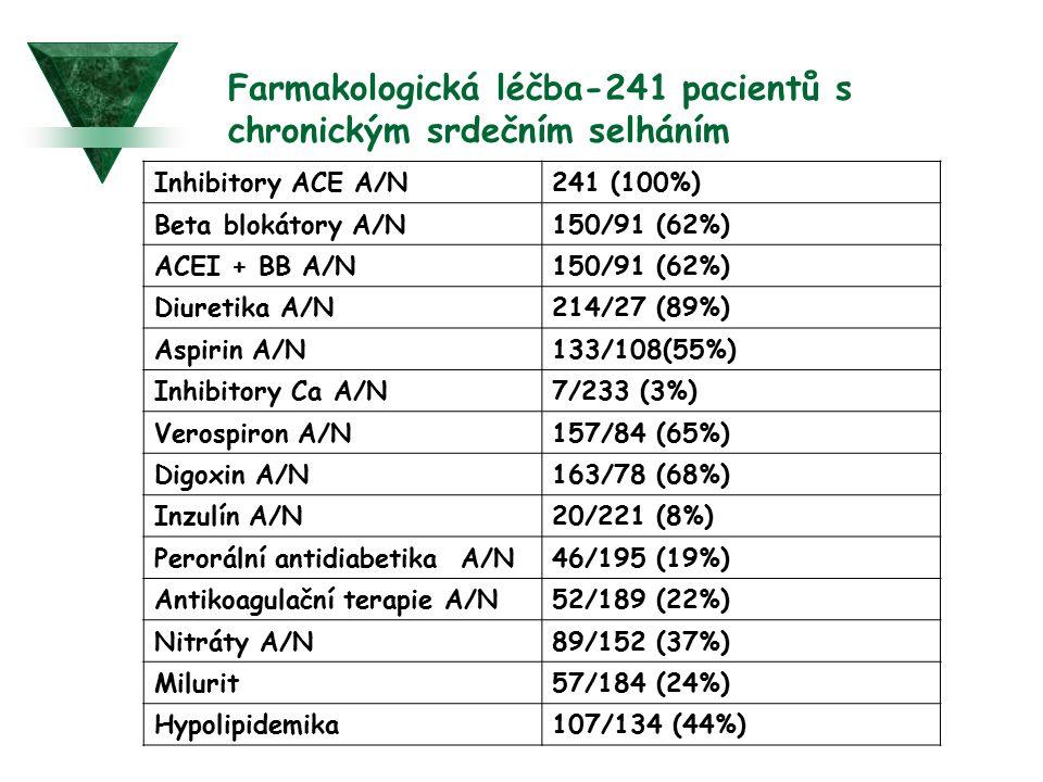 Farmakologická léčba-241 pacientů s chronickým srdečním selháním