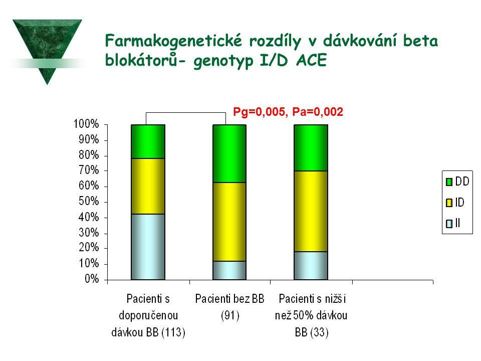 Farmakogenetické rozdíly v dávkování beta blokátorů- genotyp I/D ACE