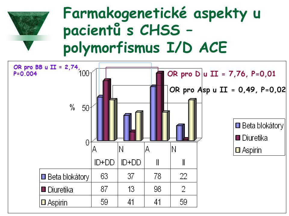 Farmakogenetické aspekty u pacientů s CHSS –polymorfismus I/D ACE