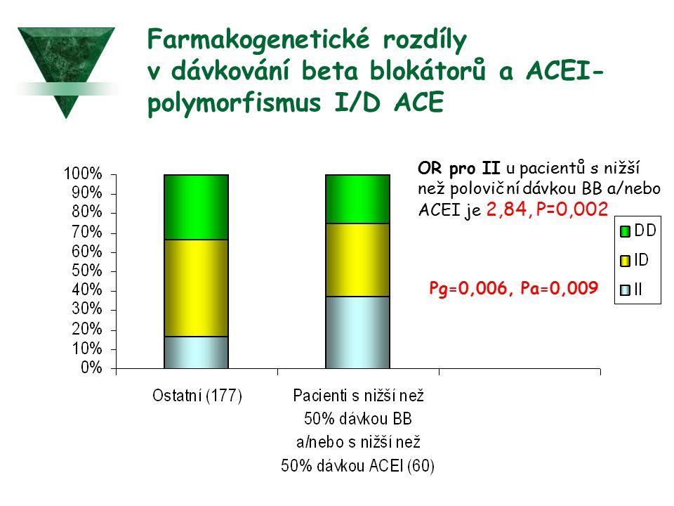 Farmakogenetické rozdíly v dávkování beta blokátorů a ACEI-polymorfismus I/D ACE