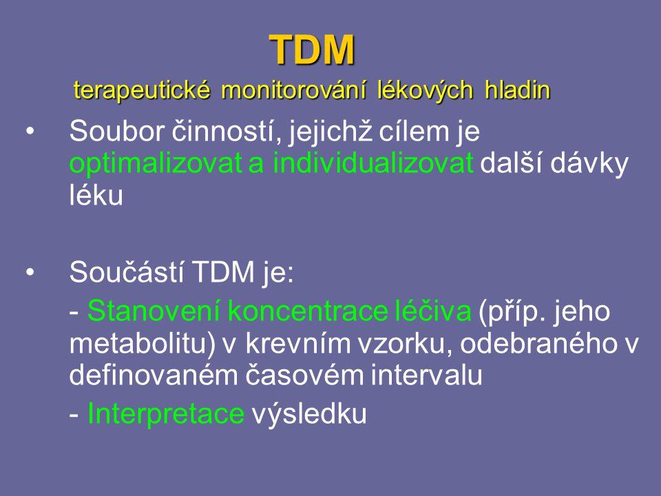 TDM terapeutické monitorování lékových hladin