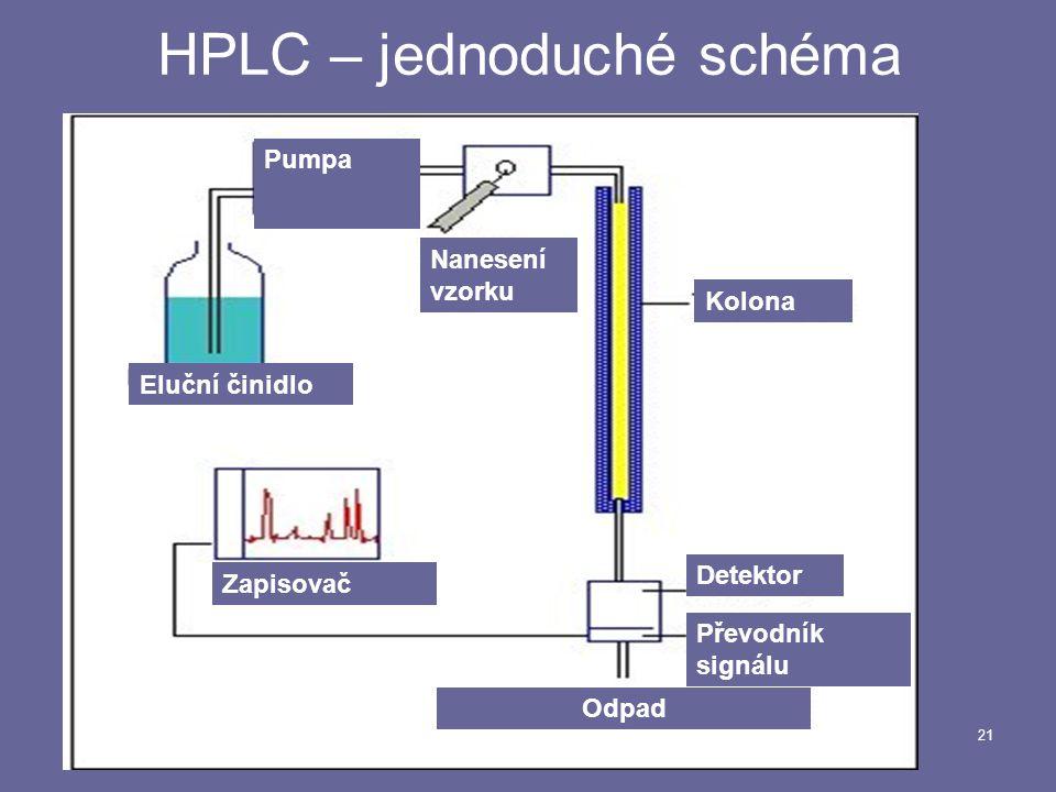 HPLC – jednoduché schéma