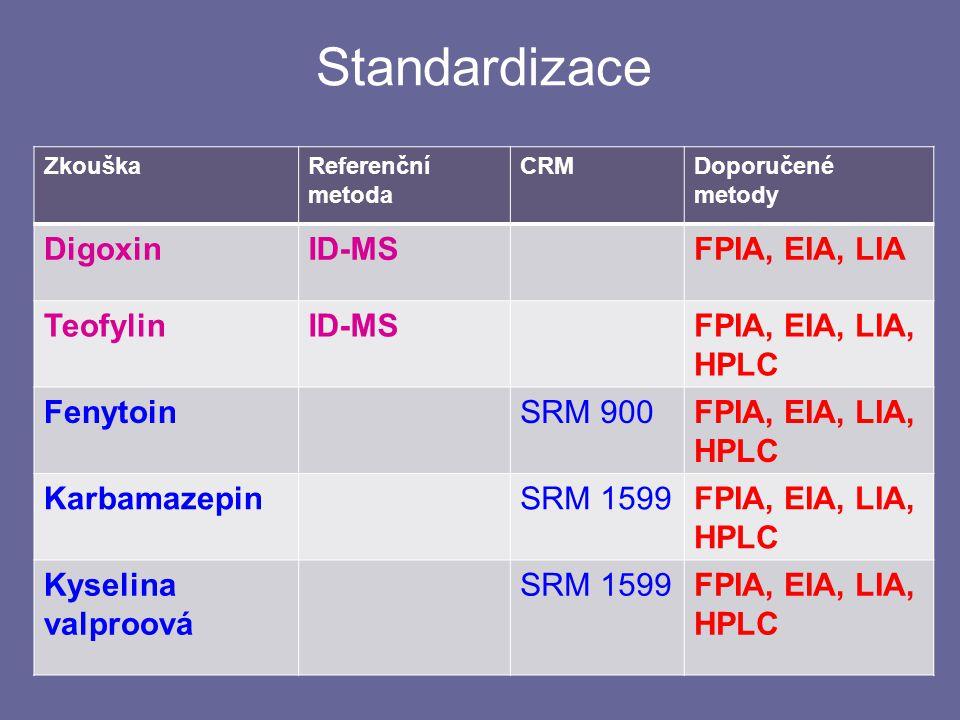 Standardizace Digoxin ID-MS FPIA, EIA, LIA Teofylin