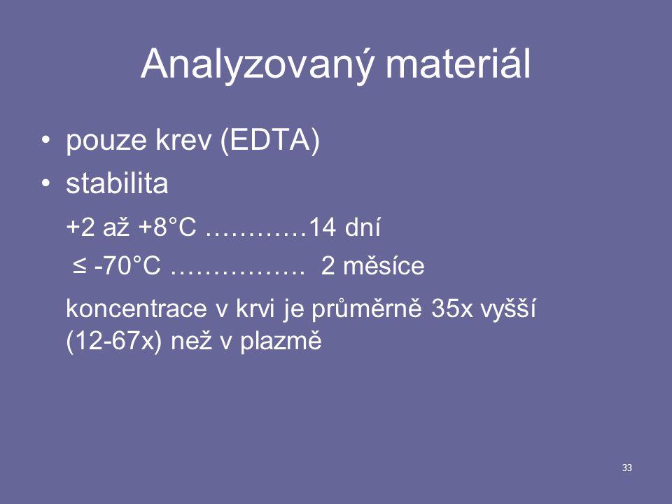 Analyzovaný materiál pouze krev (EDTA) stabilita +2 až +8°C …………14 dní