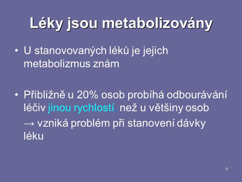 Léky jsou metabolizovány
