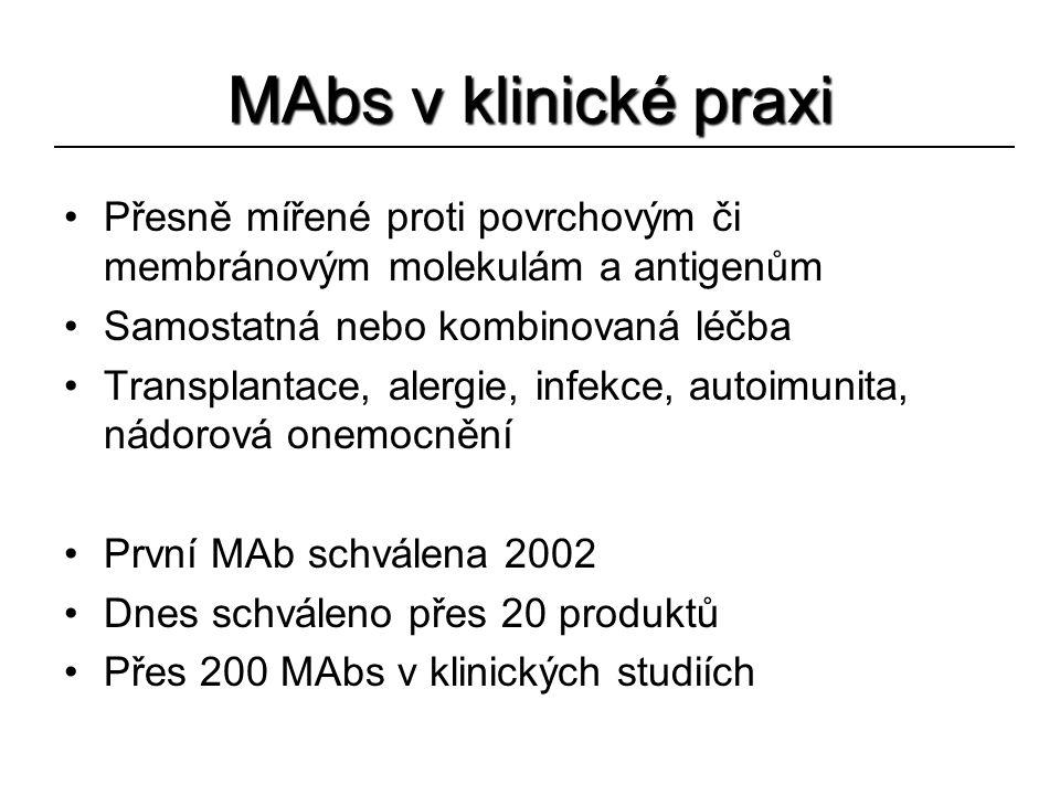 MAbs v klinické praxi Přesně mířené proti povrchovým či membránovým molekulám a antigenům. Samostatná nebo kombinovaná léčba.