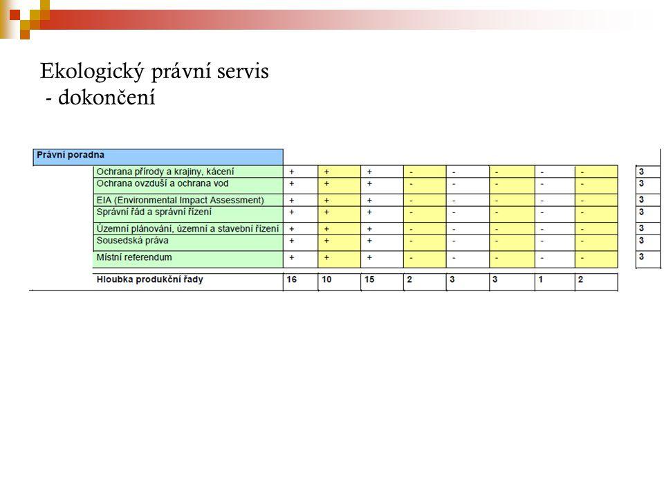 Ekologický právní servis - dokončení